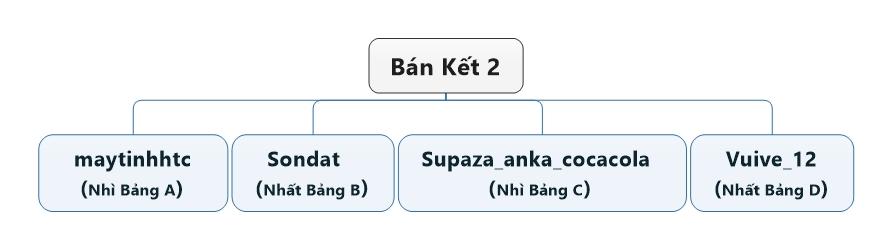 Bán Kết 2 (2).