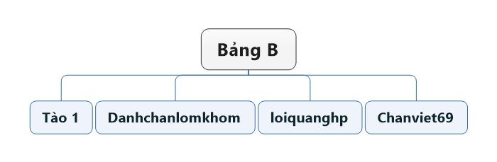 Bảng B.