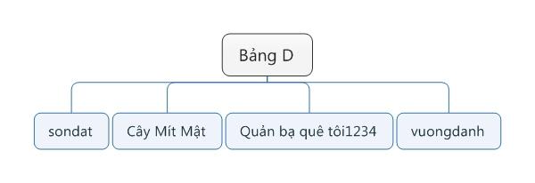 Bảng D.