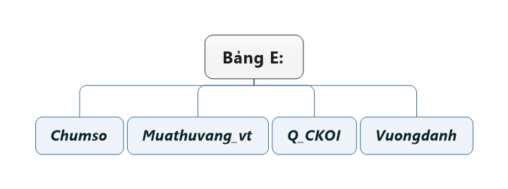Bảng E.