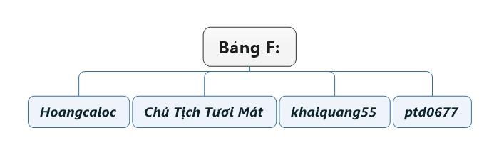 Bảng F.