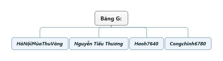 Bảng G.