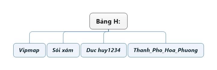 Bảng H.