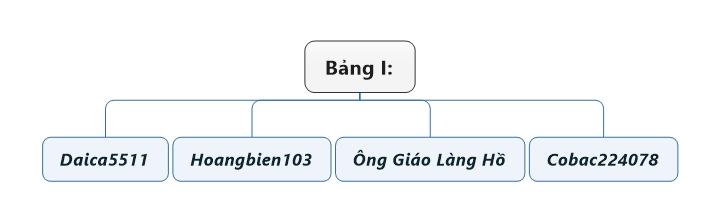 Bảng I.