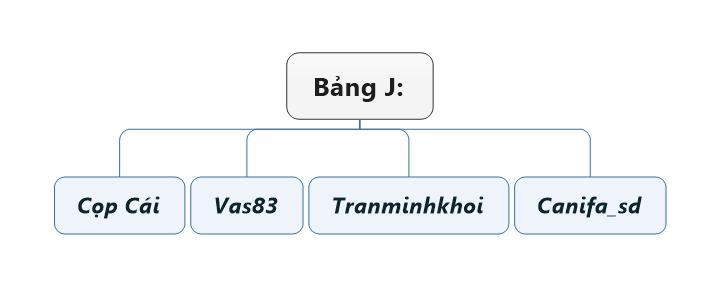 Bảng J.