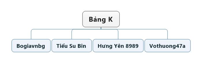 Bảng K.