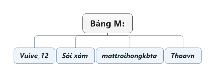 Bảng M.