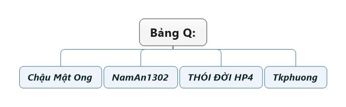 Bảng Q.