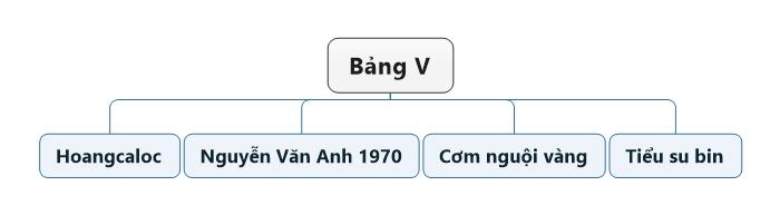 Bảng V.