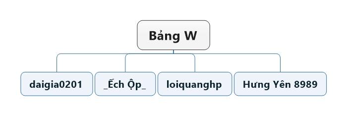 Bảng W.