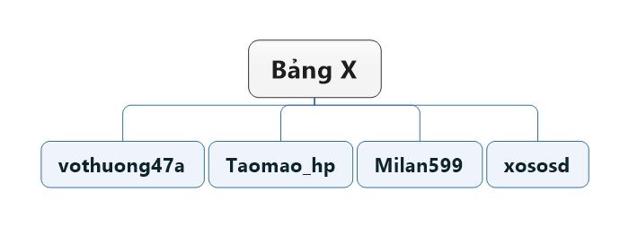 Bảng X.