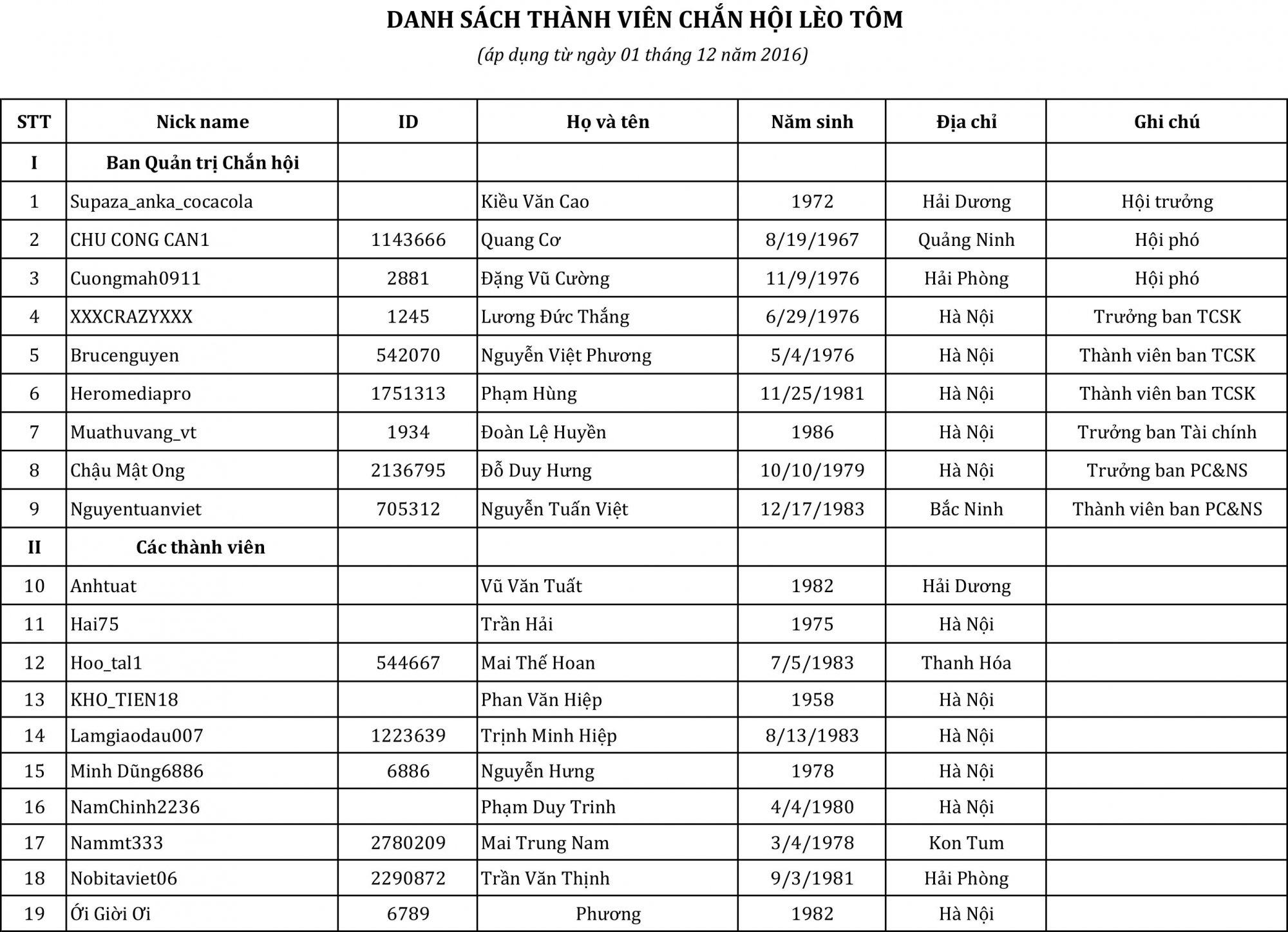 Danh sách thành viên 01122016-1.