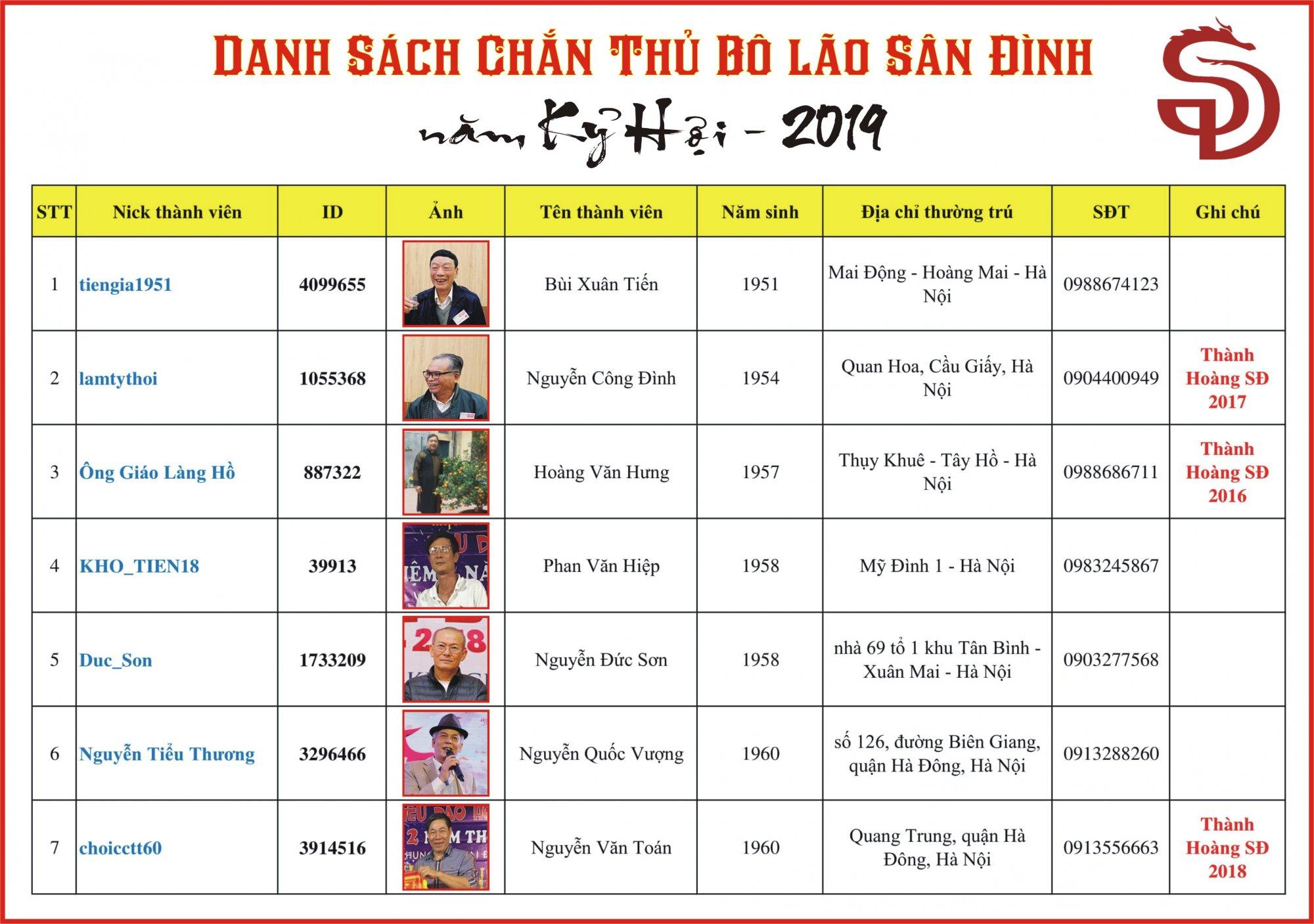DS Bo lao SD 2019 (1).JPG