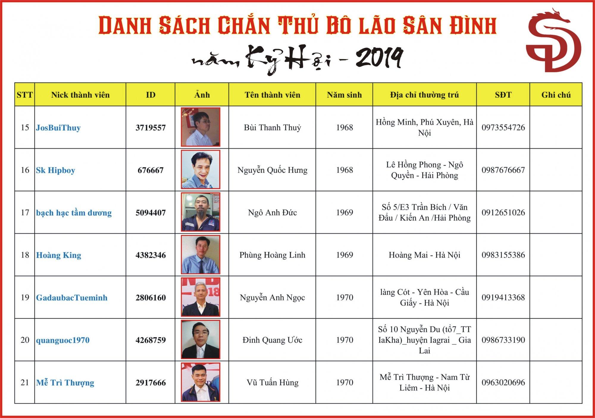 DS Bo lao SD 2019 (3-1).JPG
