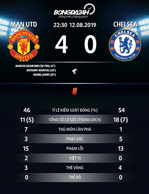 Nhung-thong-ke-an-tuong-sau-tran-dau-MU-4-0-Chelsea-hinh-anh-2 (1).