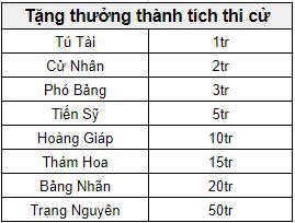 Thuong Thu nghiem Chan 3- Thanh tich.